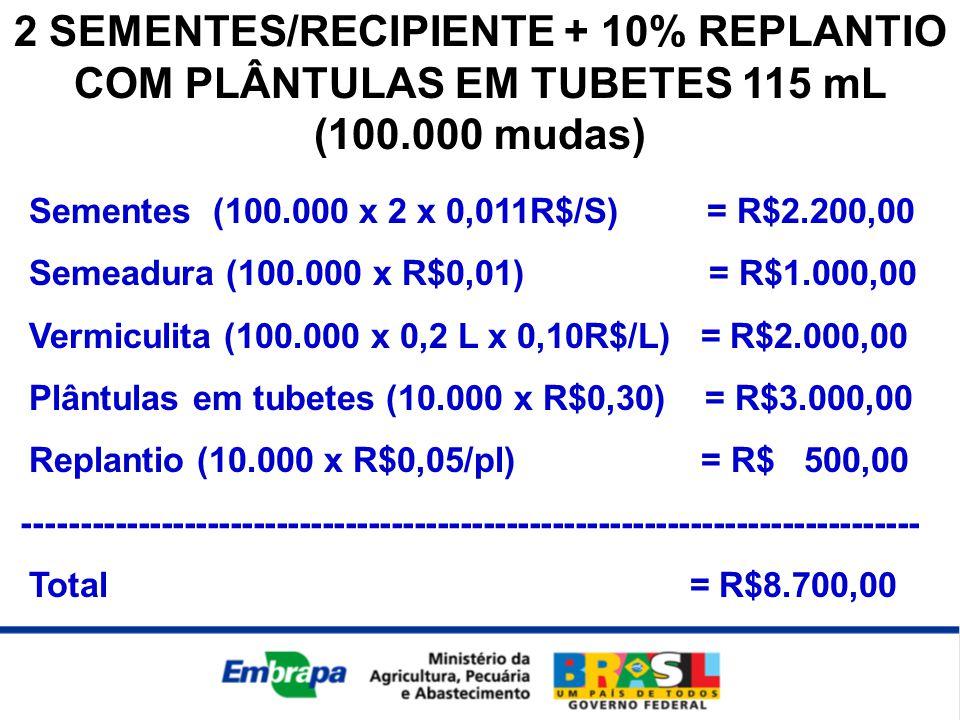 2 SEMENTES/RECIPIENTE + 10% REPLANTIO COM PLÂNTULAS EM TUBETES 115 mL (100.000 mudas) Sementes (100.000 x 2 x 0,011R$/S) = R$2.200,00 Semeadura (100.000 x R$0,01) = R$1.000,00 Vermiculita (100.000 x 0,2 L x 0,10R$/L) = R$2.000,00 Plântulas em tubetes (10.000 x R$0,30) = R$3.000,00 Replantio (10.000 x R$0,05/pl) = R$ 500,00 ------------------------------------------------------------------------------ Total = R$8.700,00