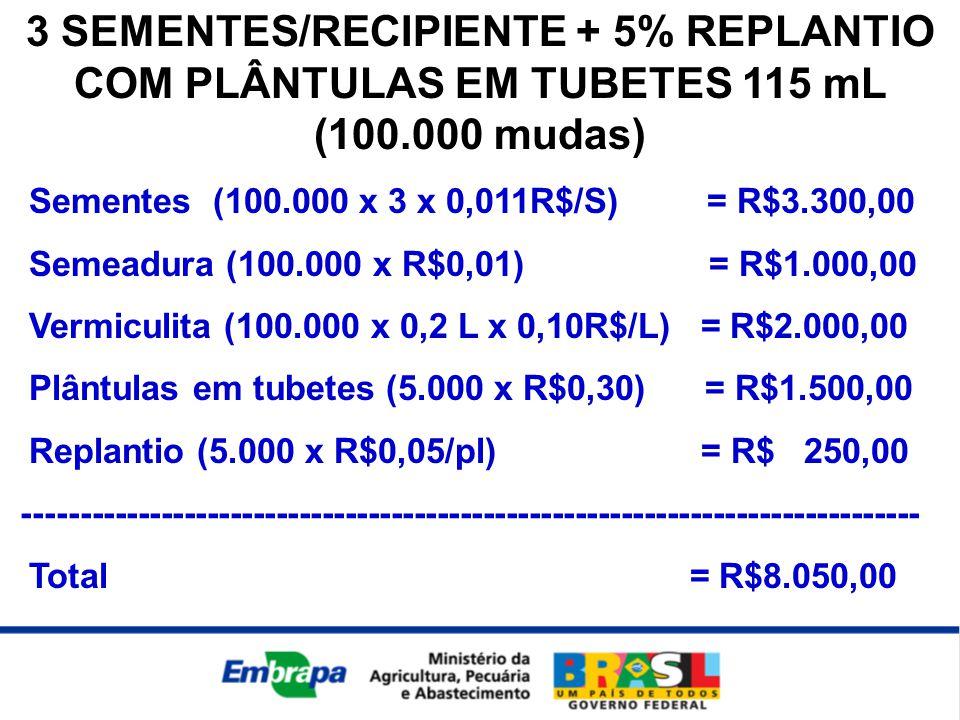 3 SEMENTES/RECIPIENTE + 5% REPLANTIO COM PLÂNTULAS EM TUBETES 115 mL (100.000 mudas) Sementes (100.000 x 3 x 0,011R$/S) = R$3.300,00 Semeadura (100.000 x R$0,01) = R$1.000,00 Vermiculita (100.000 x 0,2 L x 0,10R$/L) = R$2.000,00 Plântulas em tubetes (5.000 x R$0,30) = R$1.500,00 Replantio (5.000 x R$0,05/pl) = R$ 250,00 ------------------------------------------------------------------------------ Total = R$8.050,00