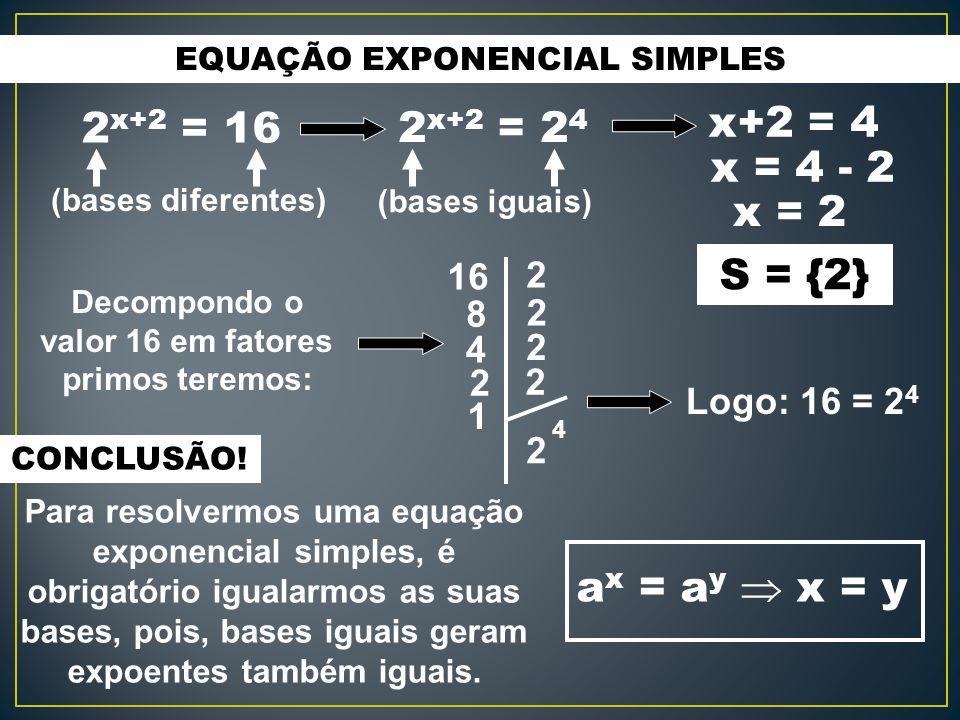 EQUAÇÃO EXPONENCIAL SIMPLES 2 x+2 = 16 (bases diferentes) CONCLUSÃO! Para resolvermos uma equação exponencial simples, é obrigatório igualarmos as sua