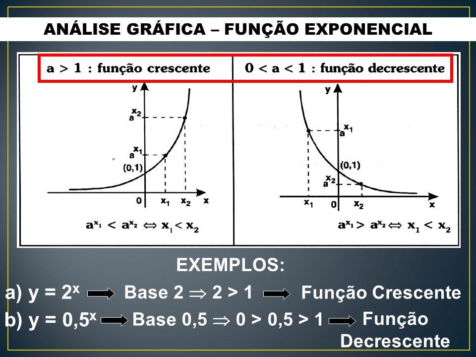 ANÁLISE GRÁFICA – FUNÇÃO EXPONENCIAL EXEMPLOS: a) y = 2 x b) y = 0,5 x Base 2  2 > 1 Função Crescente Base 0,5  0 > 0,5 > 1 Função Decrescente