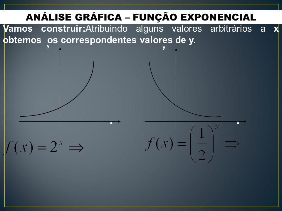 ANÁLISE GRÁFICA – FUNÇÃO EXPONENCIAL y y xx Vamos construir:Atribuindo alguns valores arbitrários a x obtemos os correspondentes valores de y.