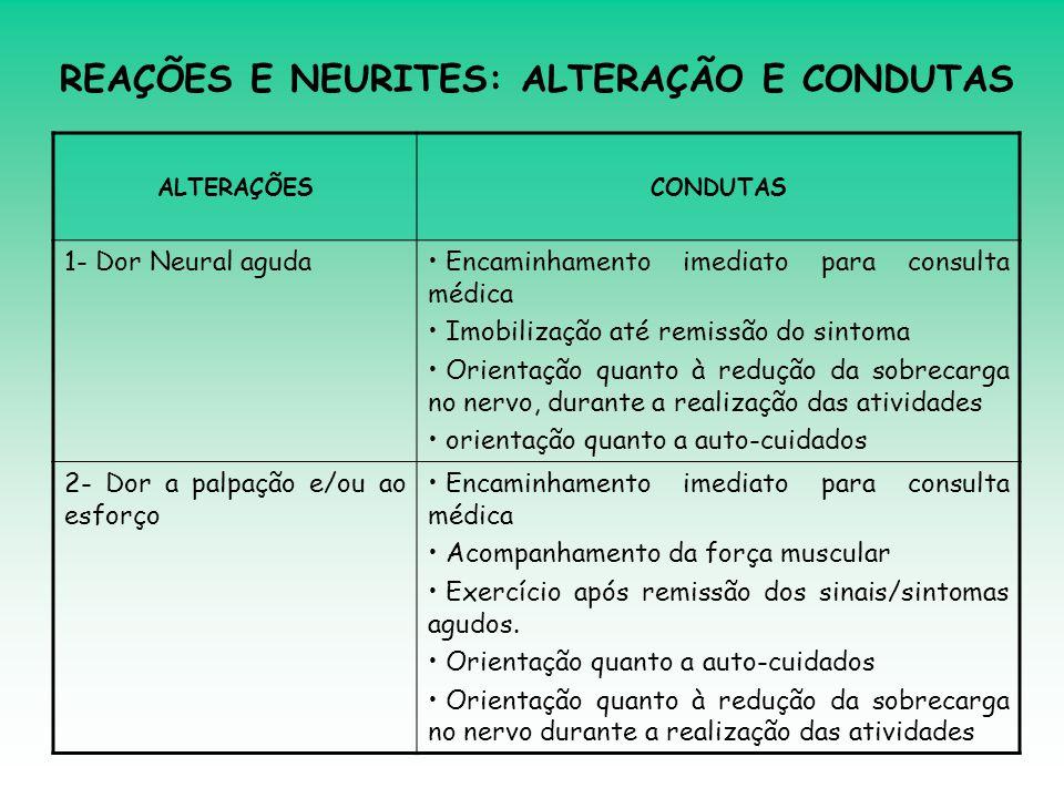 ALTERAÇÕESCONDUTAS 1- Dor Neural aguda• Encaminhamento imediato para consulta médica • Imobilização até remissão do sintoma • Orientação quanto à redu