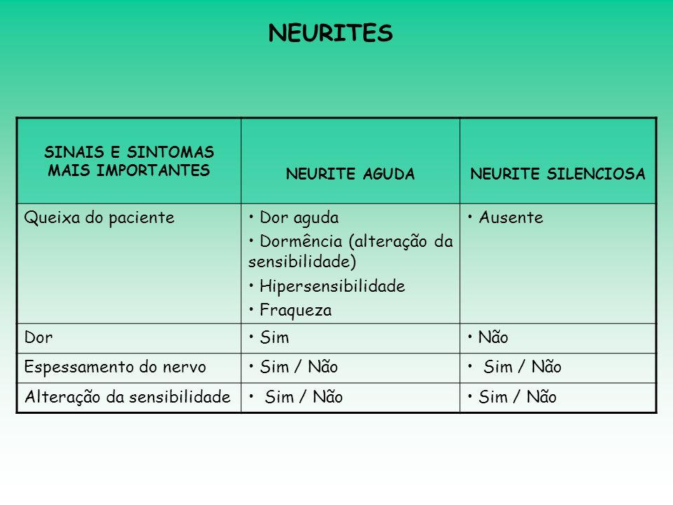 SINAIS E SINTOMAS MAIS IMPORTANTES NEURITE AGUDANEURITE SILENCIOSA Queixa do paciente• Dor aguda • Dormência (alteração da sensibilidade) • Hipersensi