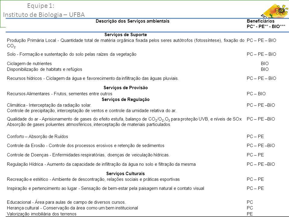 Equipe 1: Instituto de Biologia – UFBA Descrição dos Serviços ambientaisBeneficiários PC* - PE** - BIO*** Serviços de Suporte Produção Primária Local