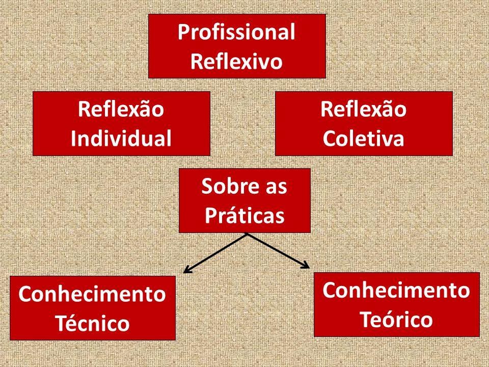 Profissional Reflexivo Reflexão Individual Reflexão Coletiva Sobre as Práticas Conhecimento Técnico Conhecimento Teórico
