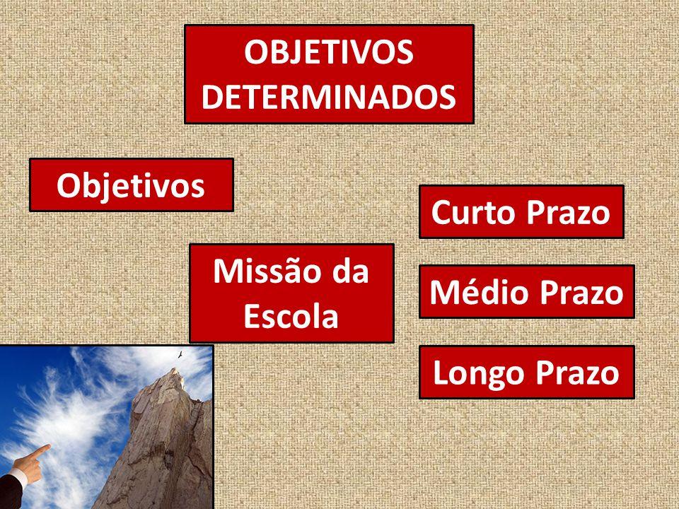 OBJETIVOS DETERMINADOS Objetivos Missão da Escola Curto Prazo Médio Prazo Longo Prazo