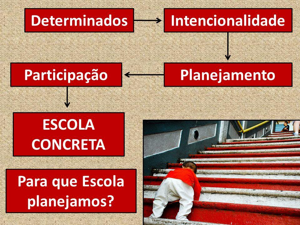 DeterminadosIntencionalidade PlanejamentoParticipação ESCOLA CONCRETA Para que Escola planejamos?