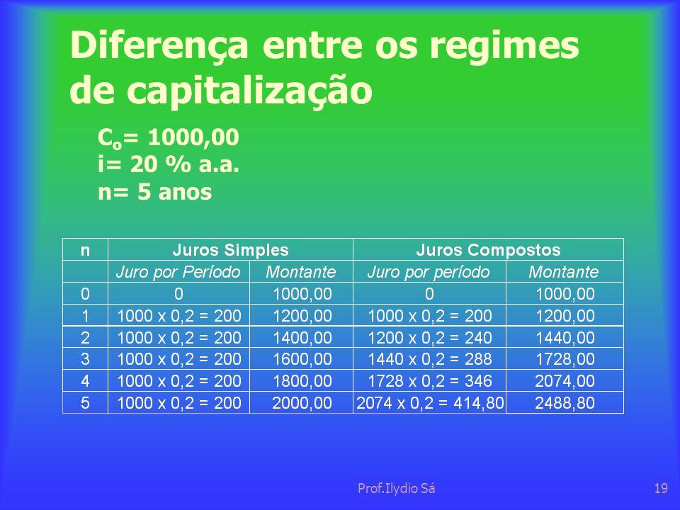 Prof.Ilydio Sá19 Diferença entre os regimes de capitalização C o = 1000,00 i= 20 % a.a. n= 5 anos