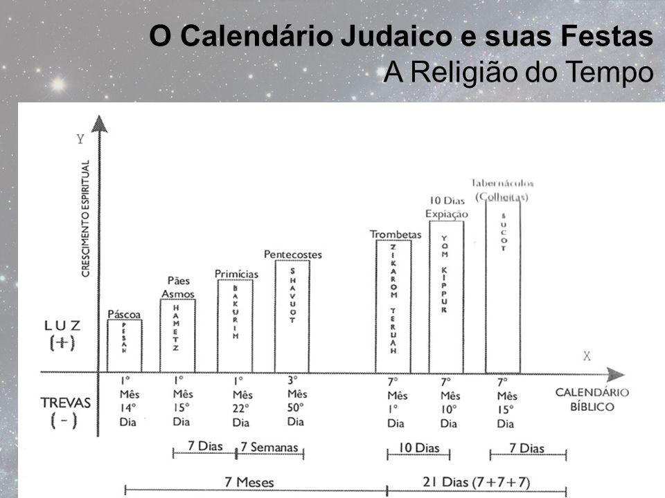 O Calendário Judaico e suas Festas A Religião do Tempo