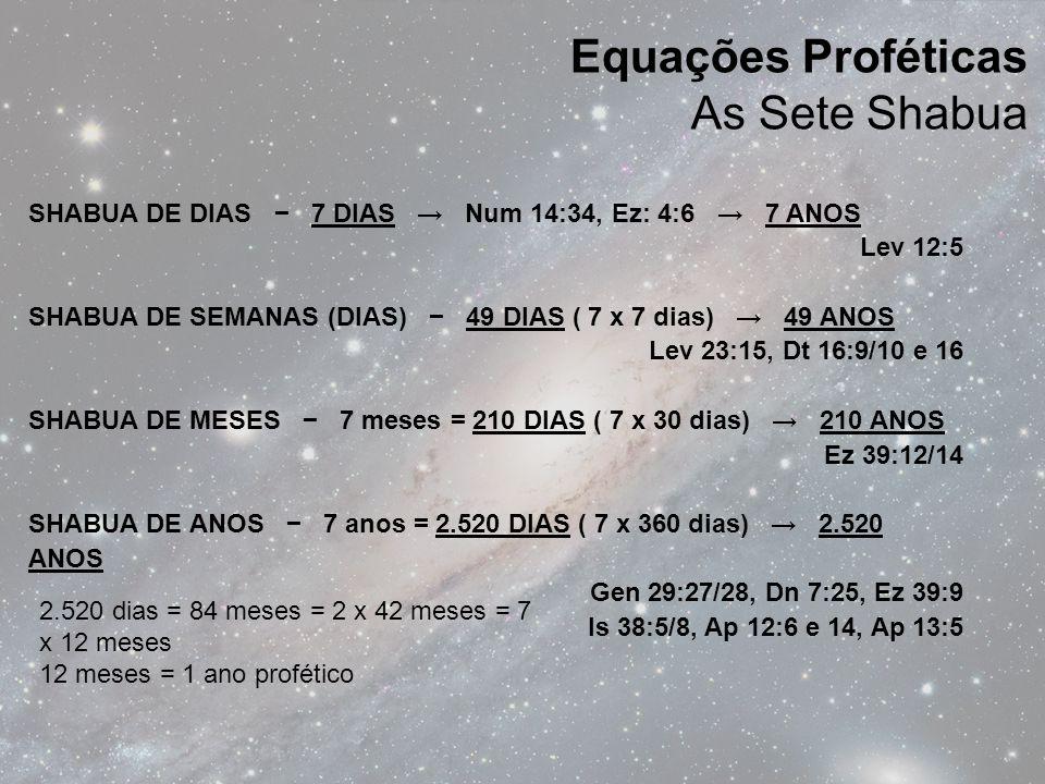 SHABUA DE DIAS − 7 DIAS → Num 14:34, Ez: 4:6 → 7 ANOS Lev 12:5 SHABUA DE SEMANAS (DIAS) − 49 DIAS ( 7 x 7 dias) → 49 ANOS Lev 23:15, Dt 16:9/10 e 16 SHABUA DE MESES − 7 meses = 210 DIAS ( 7 x 30 dias) → 210 ANOS Ez 39:12/14 SHABUA DE ANOS − 7 anos = 2.520 DIAS ( 7 x 360 dias) → 2.520 ANOS Gen 29:27/28, Dn 7:25, Ez 39:9 Is 38:5/8, Ap 12:6 e 14, Ap 13:5 Equações Proféticas As Sete Shabua 2.520 dias = 84 meses = 2 x 42 meses = 7 x 12 meses 12 meses = 1 ano profético
