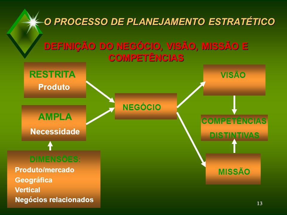 12 Análise do Ambiente Competitivo e dos tipos de Relacionamentos Análise do Ambiente Interno Negócio Visão Missão Competências Distintivas Formulação e Implementação de Estratégias Elaboração de Planos de Ação Avaliação e Controle Gerenciamento e Responsabilidade Valores e Políticas Elaboração do Orçamento A IMPLANTAÇÃO DA GESTÃO ESTRATÉGICA A IMPLANTAÇÃO DA GESTÃO ESTRATÉGICA Análise macroambiental Etapas do Processo da Gestão Estratégica