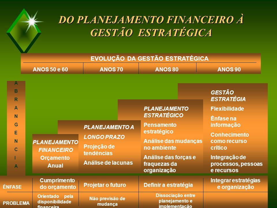 1 PLANEJAMENTO ESTRATÉGICO Do Planejamento Financeiro à Gestão Estratégica
