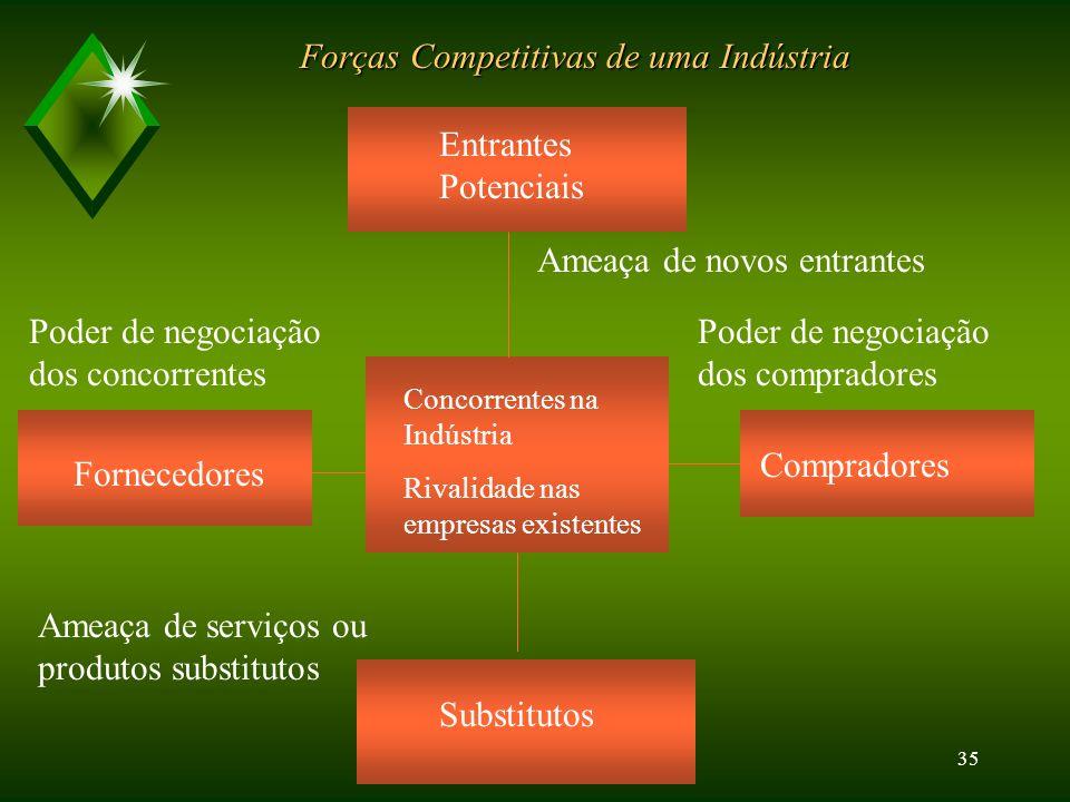 34 Forças Econômicas  Taxas de juros  Balanço de pagamentos  Mudanças na estrutura e distribuição de rendas  A vocação e o crescimento econômicos