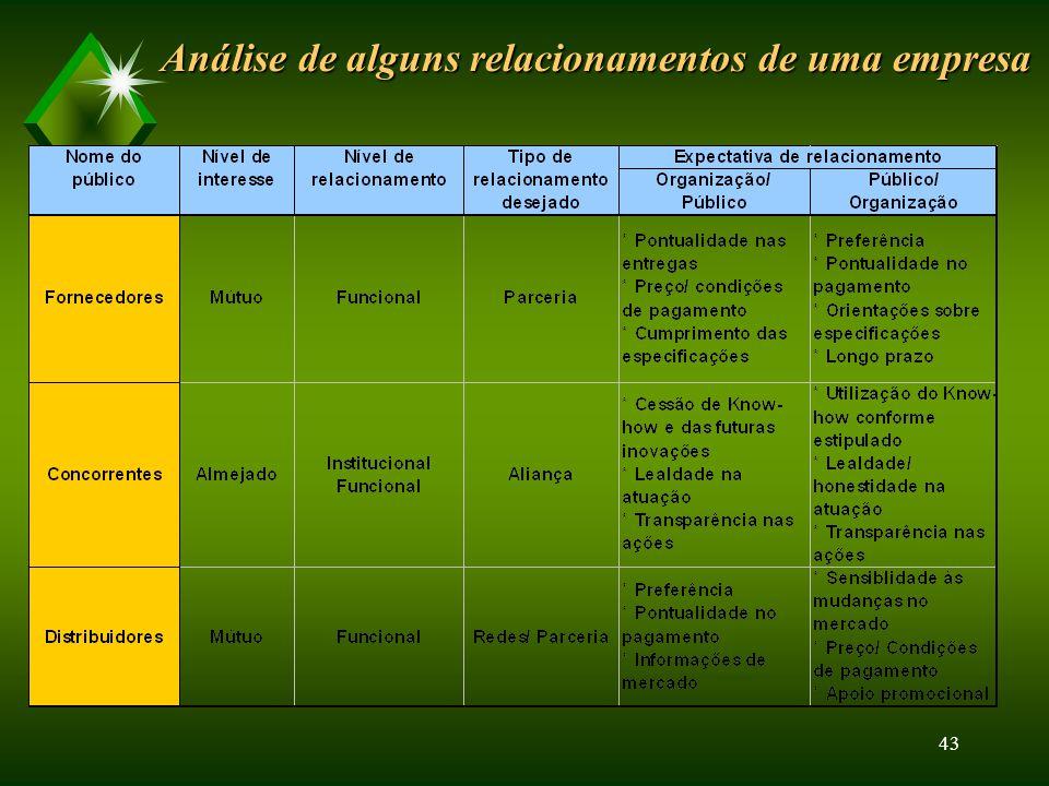 42 GESTÃO DAS RELAÇÕES COM OS PÚBLICOS Parcerias u Redes (network) u Alianças estratégicas OPERACIONALIZAÇÃO DAS RELAÇÕES COM OS PÚBLICOS Passos: u 1o Identificação dos Públicos u 2o Níveis de Interesse u 3o Avaliação dos Níveis de Relacionamento u 4o Caracterização do Nível de Relacionamento Desejado u 5o Caracterização das Expectativas de Relacionamento u 6o Passo – Ações a serem desenvolvidas