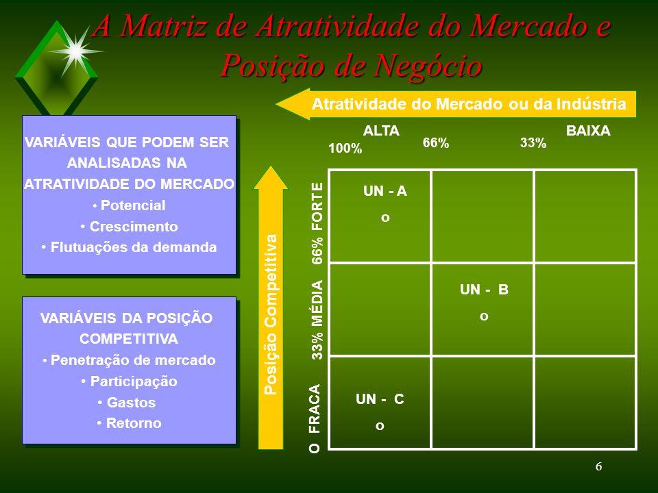 5 ANÁLISE DA CARTEIRA – MATRIZ DE CRESCIMENTO E PARTICIPAÇÃO DE MERCADO EstrelaCriança Problema MinaAbacaxi Crescimento MercadoCrescimento Mercado B A Participação AB