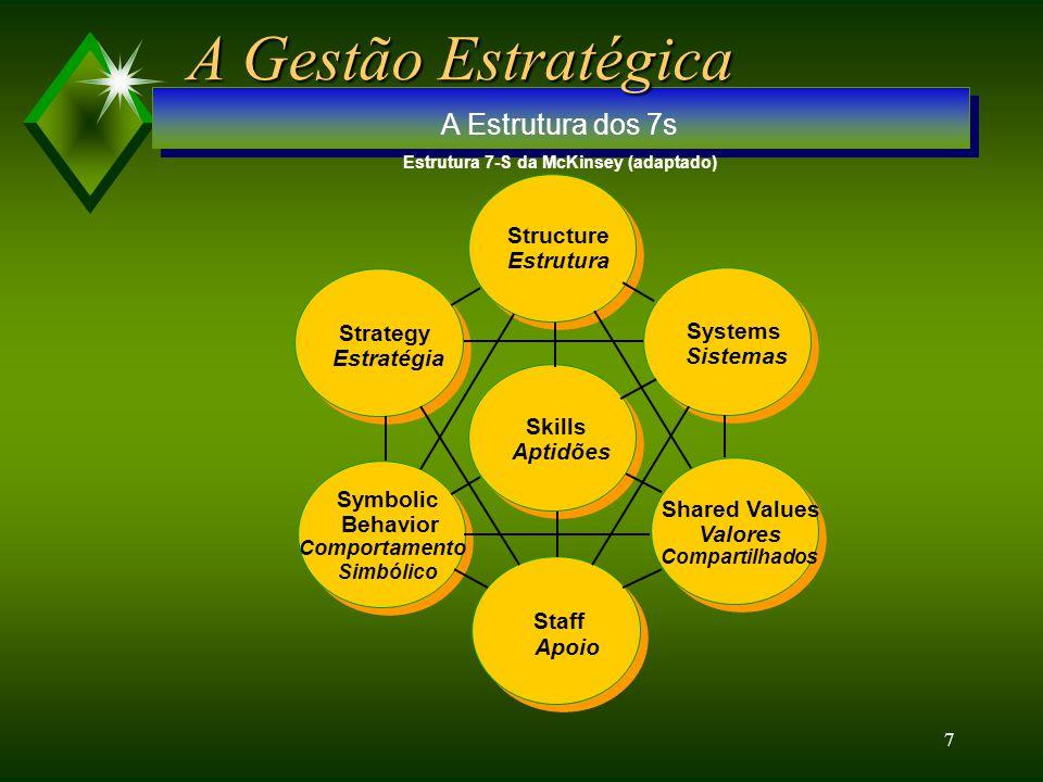 6 Atratividade do Mercado ou da Indústria Posição Competitiva O FRACA 33% MÉDIA 66% FORTE ALTA 100% 66%33% UN - C o UN - B o UN - A o VARIÁVEIS QUE PO