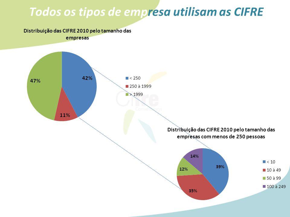Todos os tipos de empresa utilisam as CIFRE