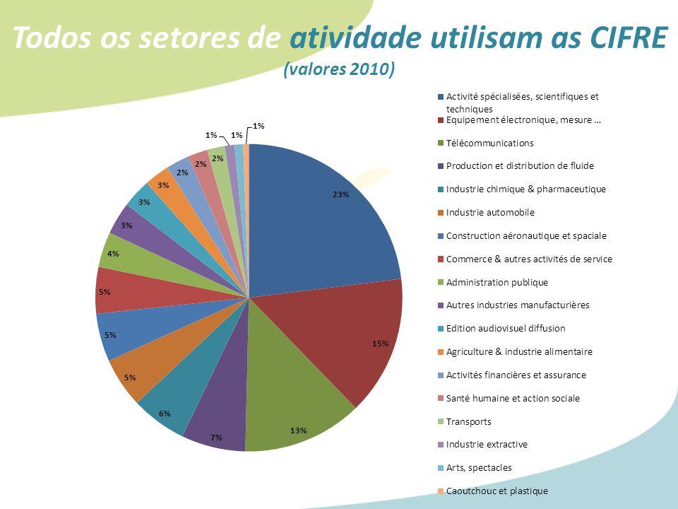 Todos os setores de atividade utilisam as CIFRE (valores 2010)