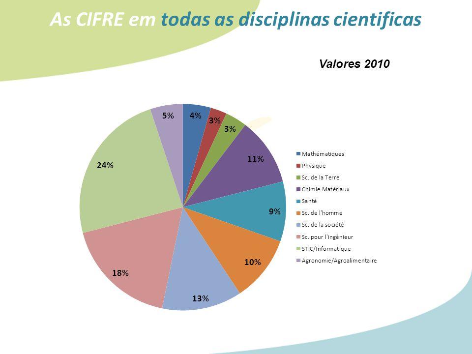 As CIFRE em todas as disciplinas cientificas Valores 2010