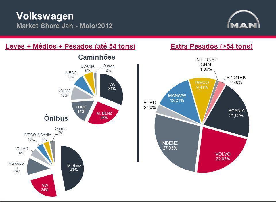 Volkswagen Market Share Jan - Maio/2012 Leves + Médios + Pesados (até 54 tons)Extra Pesados (>54 tons)