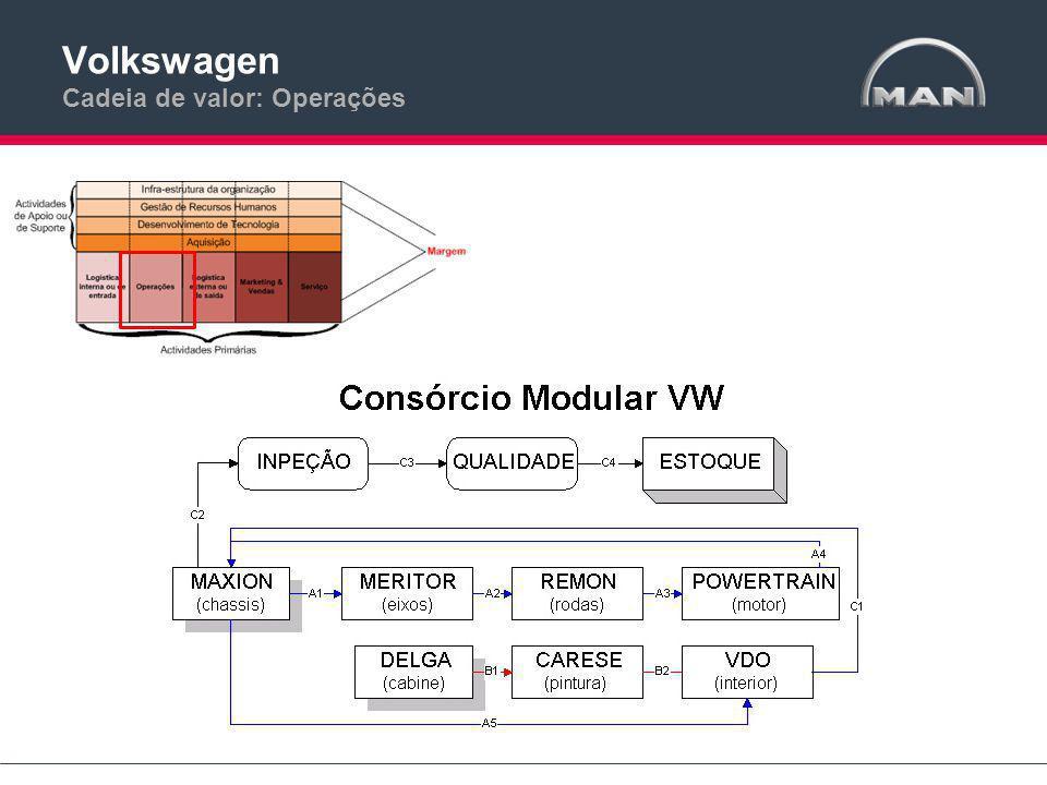 Volkswagen Cadeia de valor: Operações