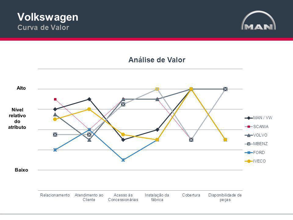 Volkswagen Curva de Valor Nível relativo do atributo Alto Baixo