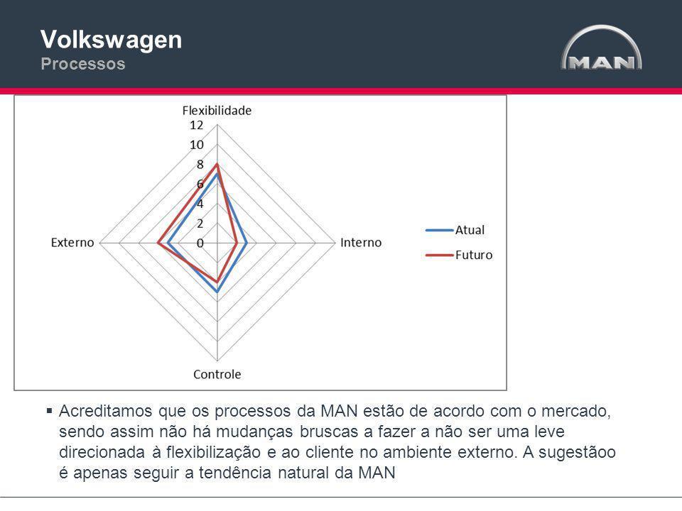 Volkswagen Processos  Acreditamos que os processos da MAN estão de acordo com o mercado, sendo assim não há mudanças bruscas a fazer a não ser uma leve direcionada à flexibilização e ao cliente no ambiente externo.