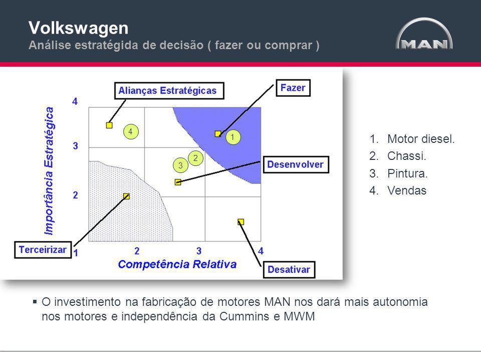 Volkswagen Análise estratégida de decisão ( fazer ou comprar ) 1.Motor diesel.