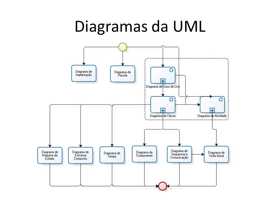 Diagramas da UML