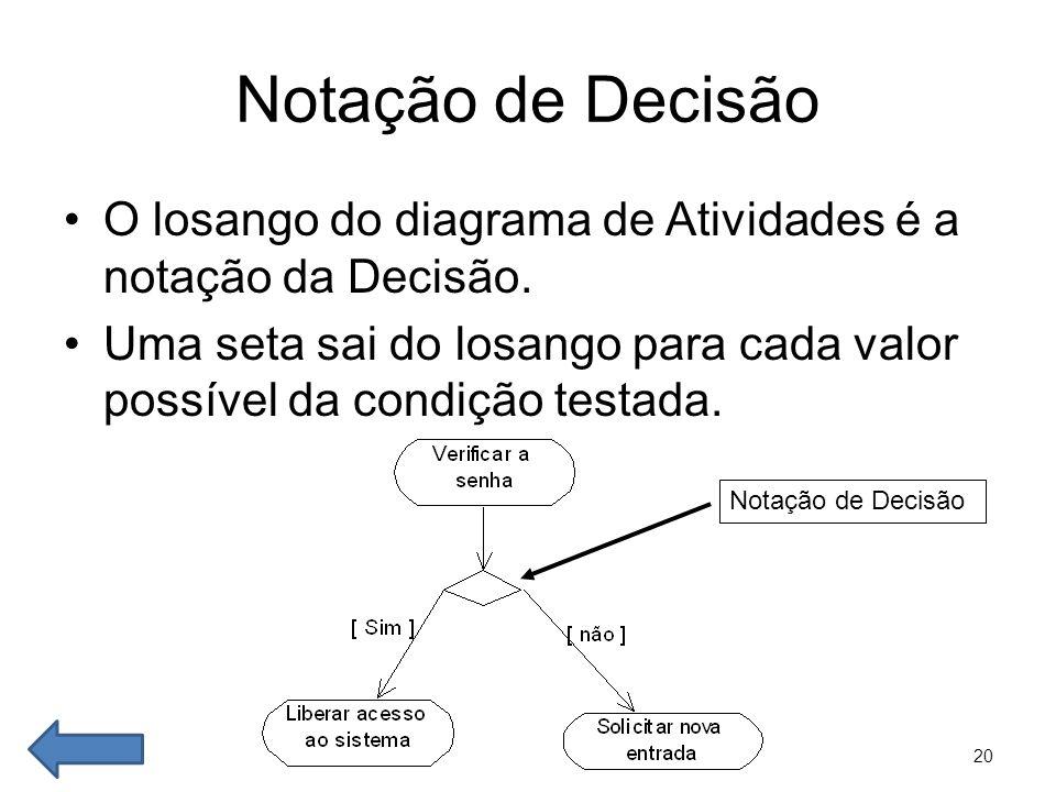 20 Notação de Decisão •O losango do diagrama de Atividades é a notação da Decisão. •Uma seta sai do losango para cada valor possível da condição testa
