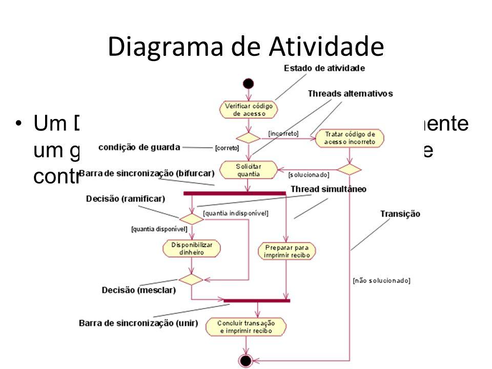 Diagrama de Atividade •Um Diagrama de atividade é essencialmente um gráfico de fluxo, mostrando o fluxo de controle de uma atividade para outra.