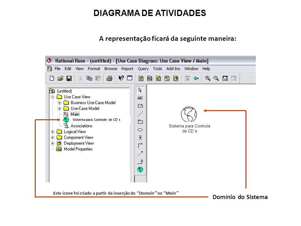 """DIAGRAMA DE ATIVIDADES A representação ficará da seguinte maneira: Domínio do Sistema Este ícone foi criado a partir da inserção do """"Domain"""" no """"Main"""""""