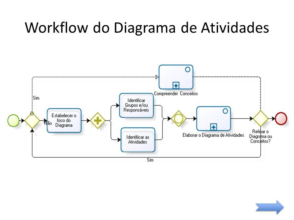 Workflow do Diagrama de Atividades