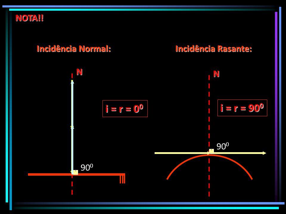 N. 90 0 N Incidência Normal: NOTA!!. 90 0 i = r = 0 0 i = r = 90 0 Incidência Rasante: