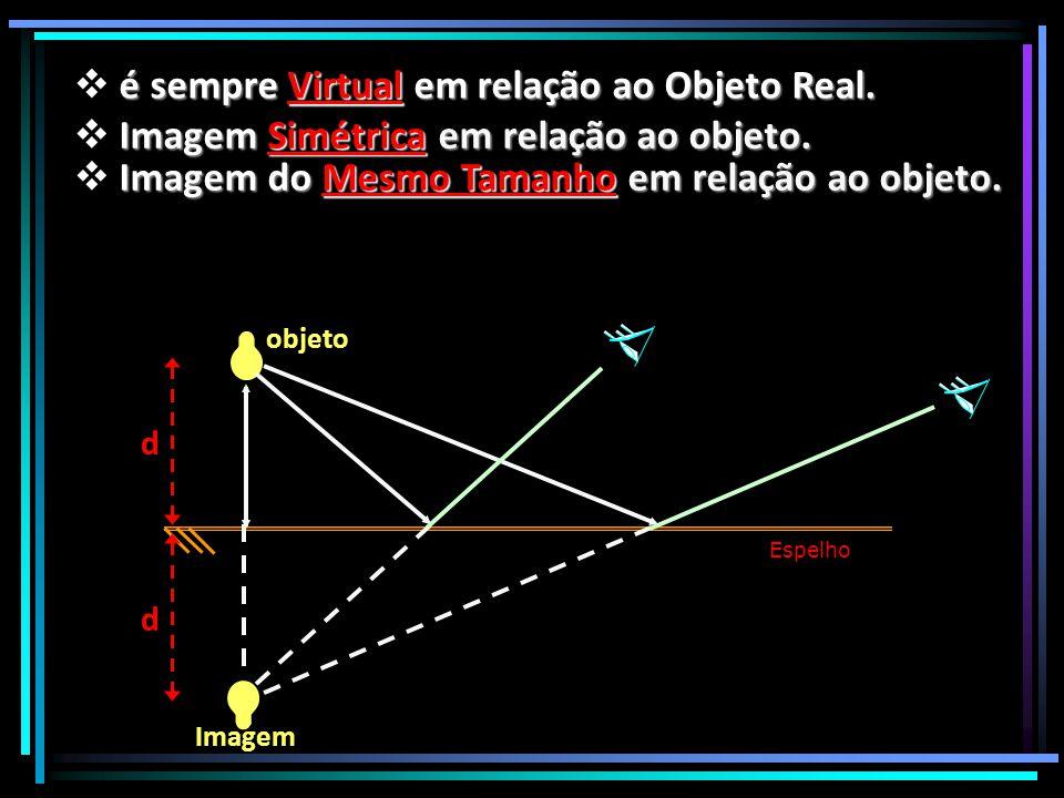 Espelho objeto d d Imagem  é sempre Virtual em relação ao Objeto Real.  Imagem Simétrica em relação ao objeto.  Imagem do Mesmo Tamanho em relação