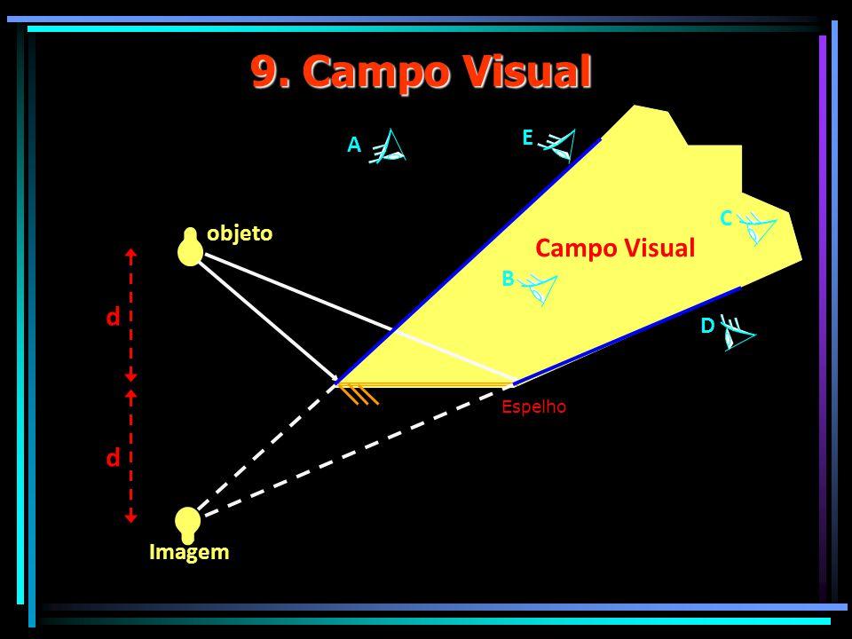 9. Campo Visual Espelho objeto d d Imagem A E B C D Campo Visual