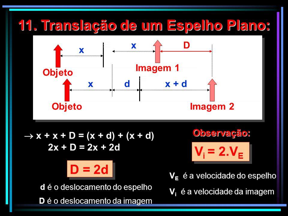 Objeto x 11. Translação de um Espelho Plano:  x + x + D = (x + d) + (x + d) 2x + D = 2x + 2d D = 2d d é o deslocamento do espelho D é o deslocamento