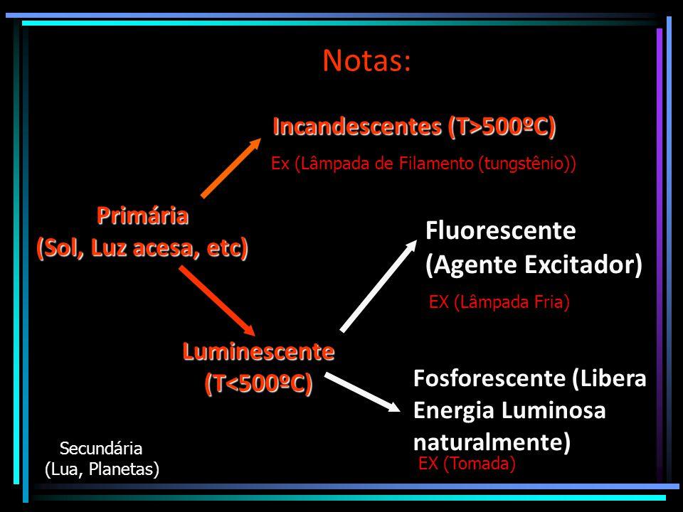 Notas: Primária (Sol, Luz acesa, etc) Secundária (Lua, Planetas) Luminescente(T<500ºC) Incandescentes (T>500ºC) Ex (Lâmpada de Filamento (tungstênio))