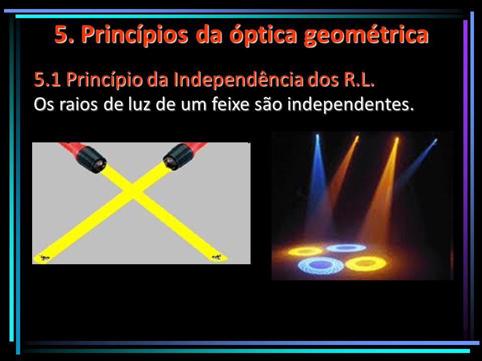 5. Princípios da óptica geométrica 5.1 Princípio da Independência dos R.L. Os raios de luz de um feixe são independentes.