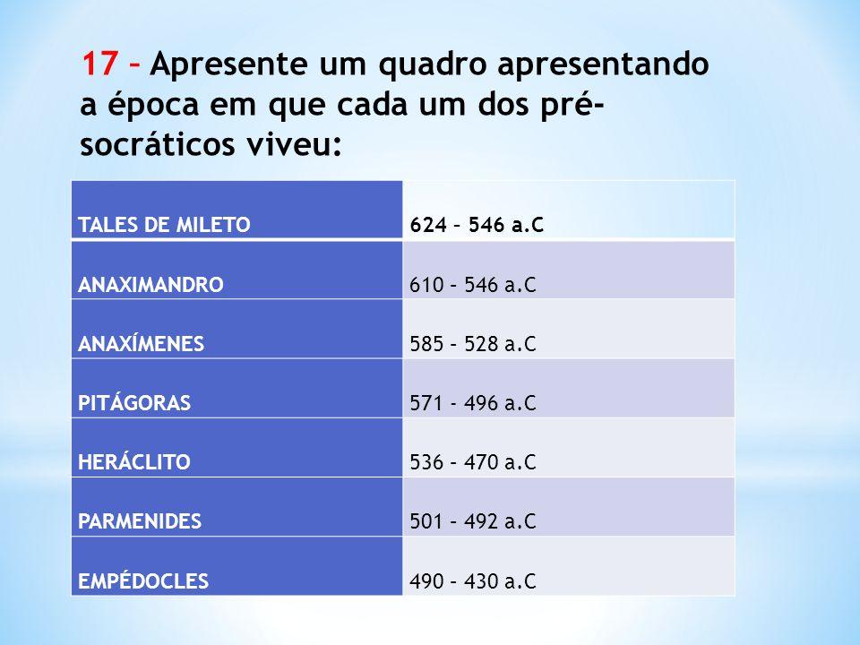 TALES DE MILETO 624 – 546 a.C ANAXIMANDRO 610 – 546 a.C ANAXÍMENES 585 – 528 a.C PITÁGORAS 571 - 496 a.C HERÁCLITO 536 – 470 a.C PARMENIDES 501 – 492 a.C EMPÉDOCLES 490 – 430 a.C 17 – Apresente um quadro apresentando a época em que cada um dos pré- socráticos viveu: