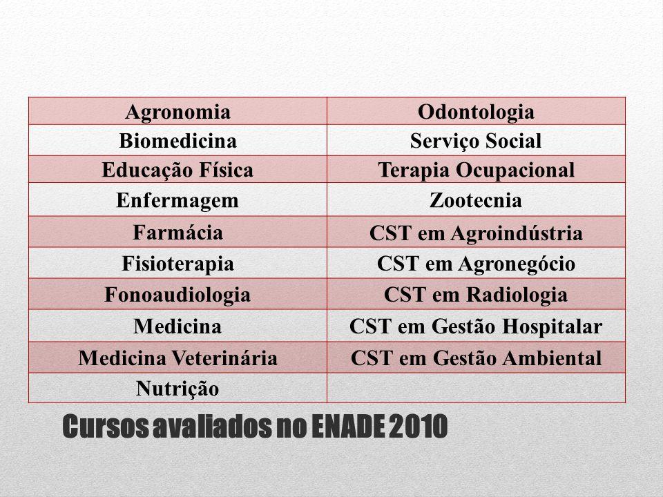Cursos avaliados no ENADE 2010 AgronomiaOdontologia BiomedicinaServiço Social Educação FísicaTerapia Ocupacional EnfermagemZootecnia FarmáciaCST em Ag