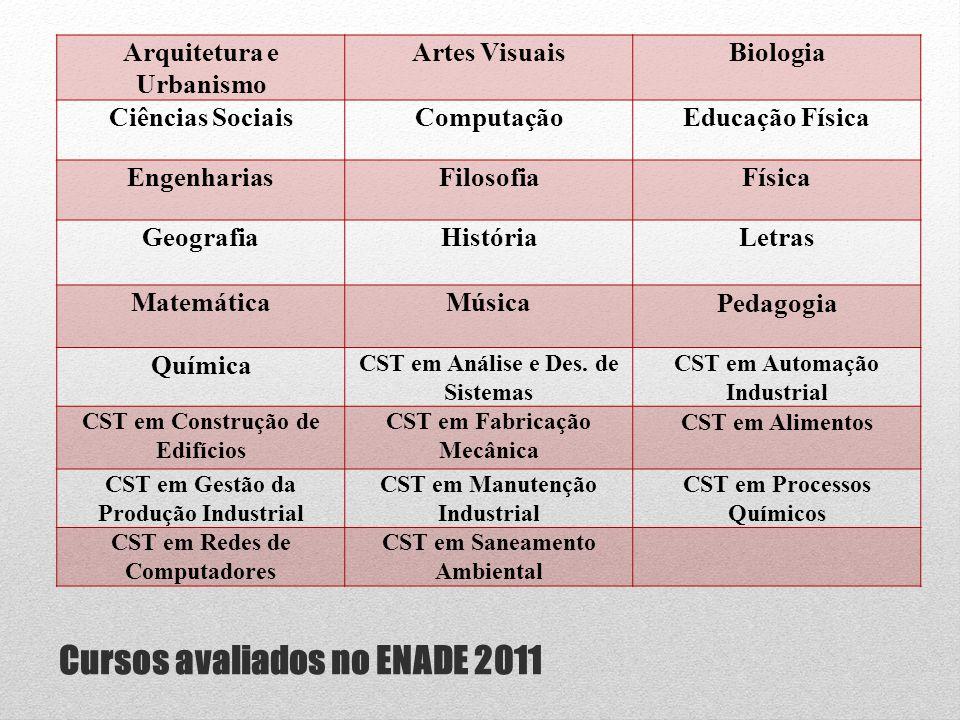 Cursos avaliados no ENADE 2011 Arquitetura e Urbanismo Artes VisuaisBiologia Ciências SociaisComputaçãoEducação Física EngenhariasFilosofiaFísica Geog