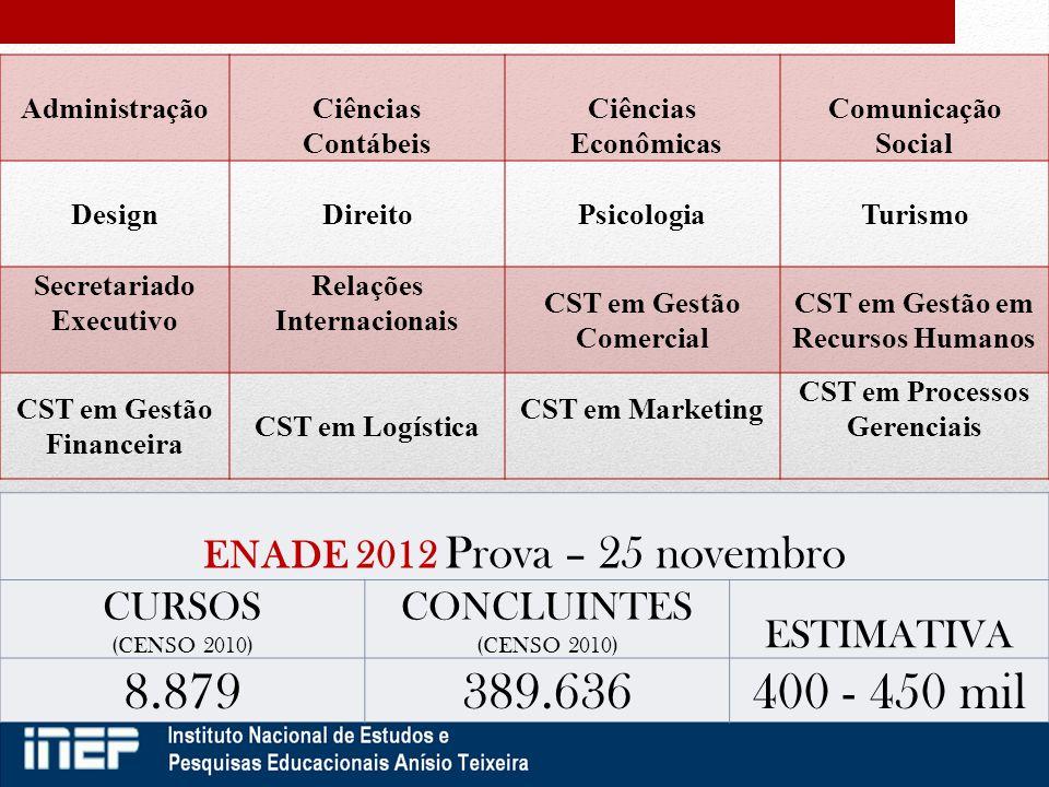 ENADE 2012 Prova – 25 novembro CURSOS (CENSO 2010) CONCLUINTES (CENSO 2010) ESTIMATIVA 8.879389.636400 - 450 mil AdministraçãoCiências Contábeis Ciênc