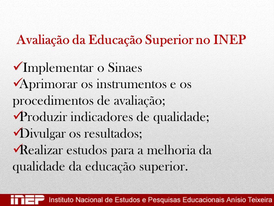 Avaliação da Educação Superior no INEP   Implementar o Sinaes  Aprimorar os instrumentos e os procedimentos de avaliação;  Produzir indicadores de