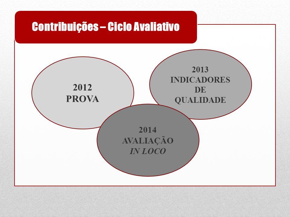 Contribuições – Ciclo Avaliativo 2012 PROVA 2013 INDICADORES DE QUALIDADE 2014 AVALIAÇÃO IN LOCO