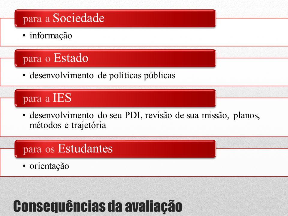 Consequências da avaliação •informação para a Sociedade •desenvolvimento de políticas públicas para o Estado •desenvolvimento do seu PDI, revisão de s