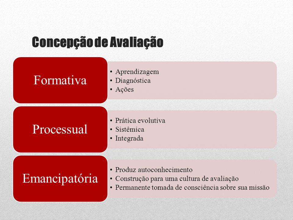 Concepção de Avaliação •Aprendizagem •Diagnóstica •Ações Formativa •Prática evolutiva •Sistêmica •Integrada Processual •Produz autoconhecimento •Const