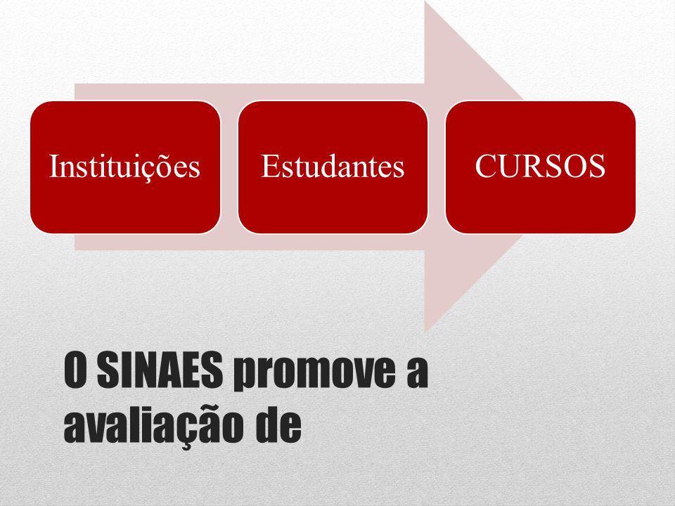O SINAES promove a avaliação de InstituiçõesEstudantesCURSOS