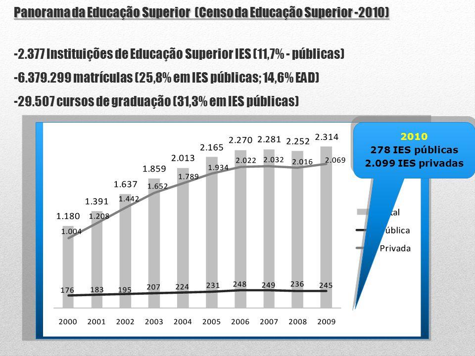 Panorama da Educação Superior (Censo da Educação Superior -2010) -2.377 Instituições de Educação Superior IES (11,7% - públicas) -6.379.299 matrículas