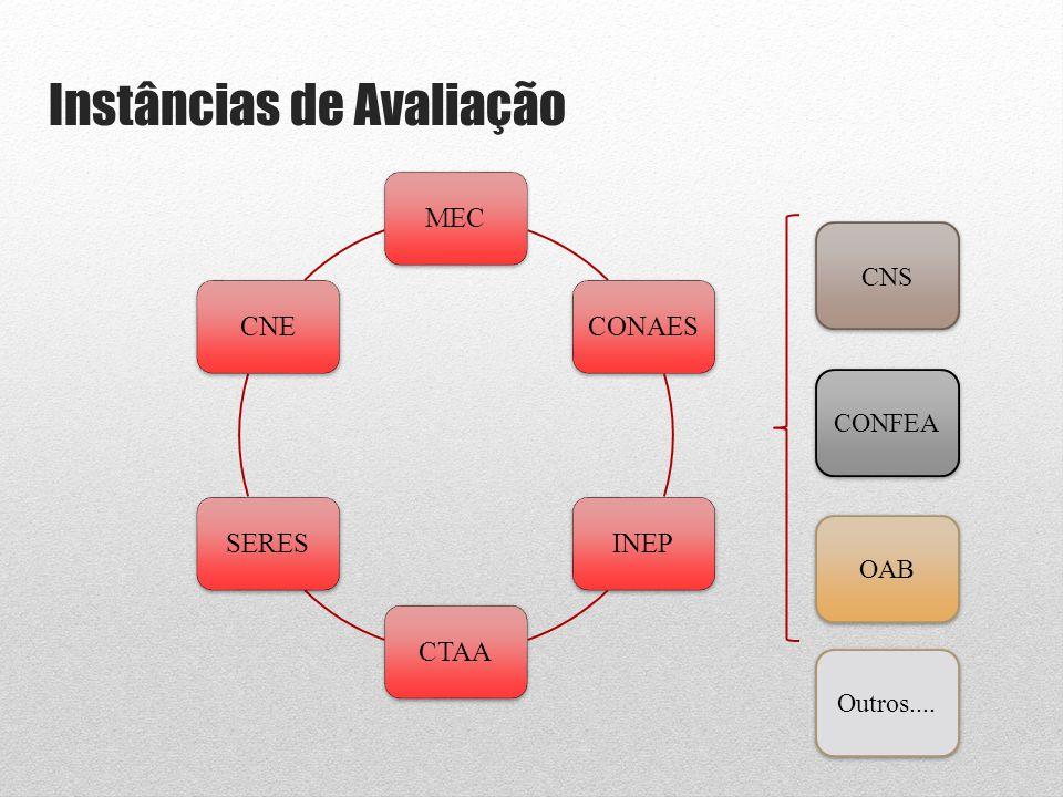 MECCONAESINEPCTAASERESCNE Instâncias de Avaliação CNS OAB CONFEA Outros....